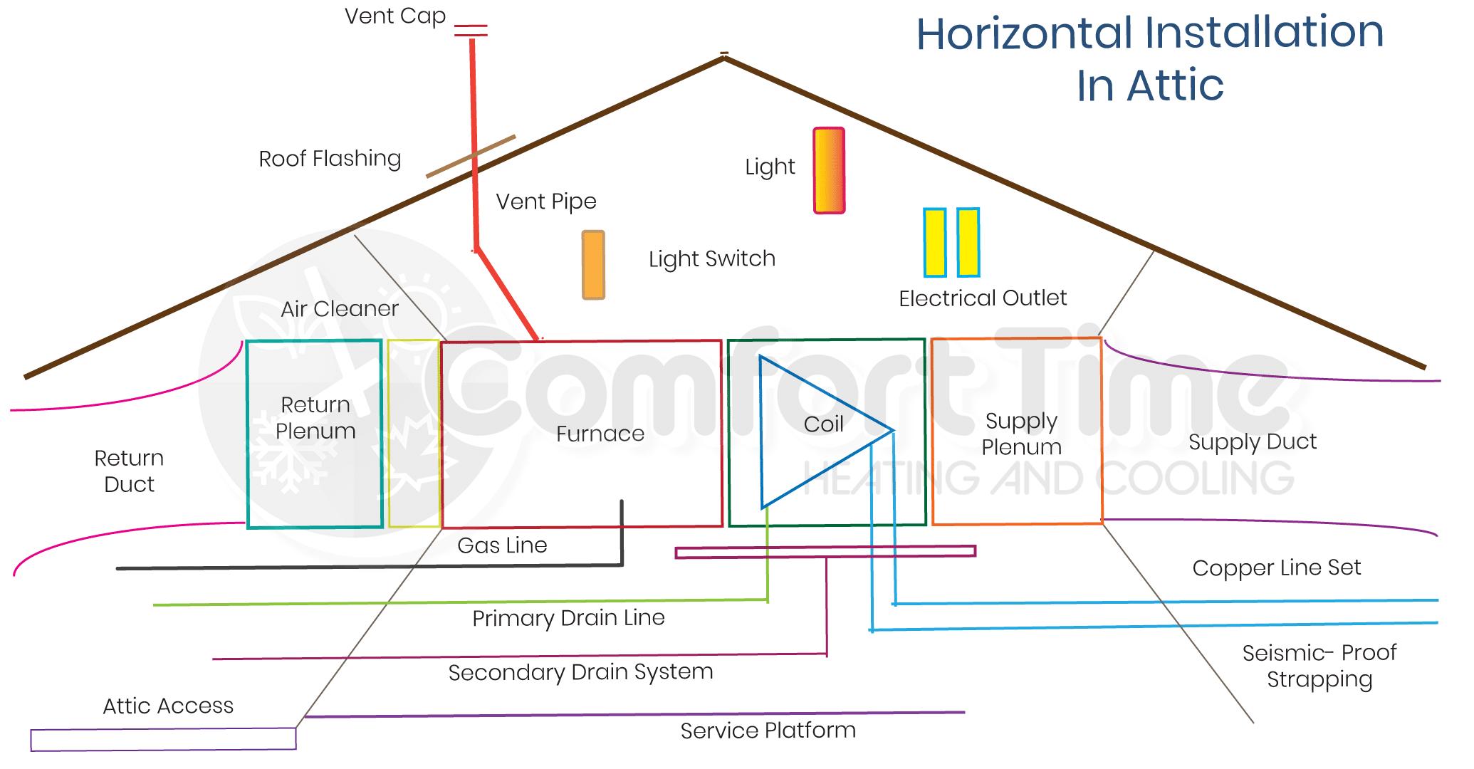 Horizontal attic installation diagram