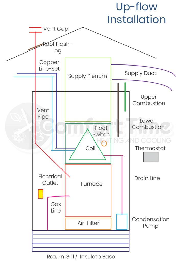 Vertical Furnace Install Diagram